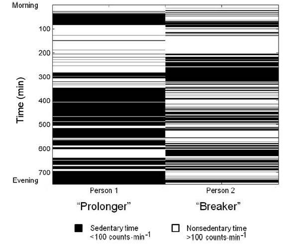 Prolonger vs Breaker chart by Mark Tremblay