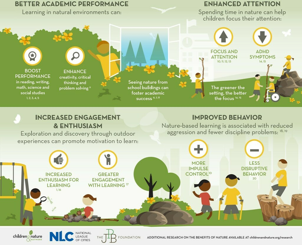 Science-based academic benefits to children of nature exposure